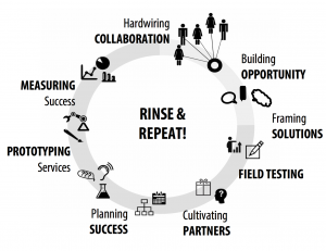 field manuals, framing solutions, prototyping, collaboration, opportunity, measuring, success, partners